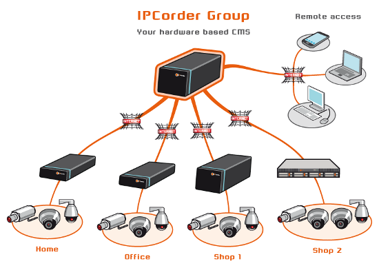 Koukaam IPCorder GROUP 16 - Oprogramowanie NVR i CMS