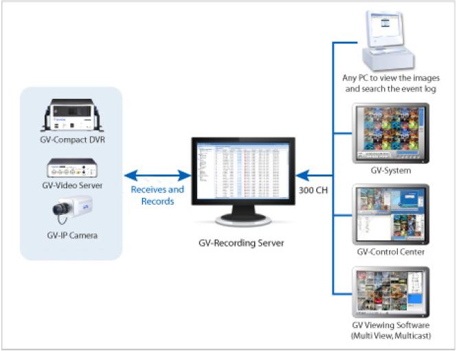 GV-Recording Server(GV)/16 - Oprogramowanie NVR i CMS
